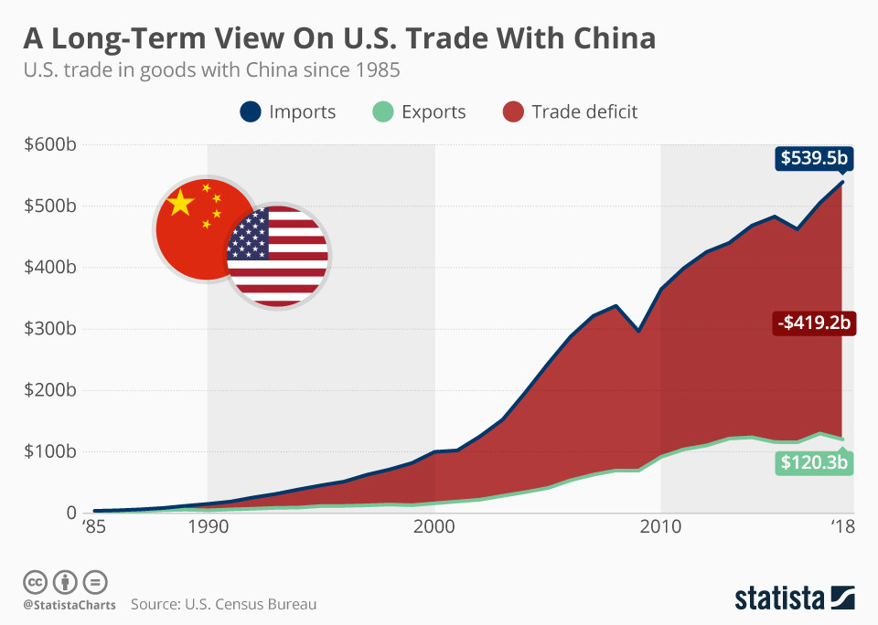 A Long-Term View On U.S. Trade With China - Eine langfristige Sicht auf den US-Handel mit China