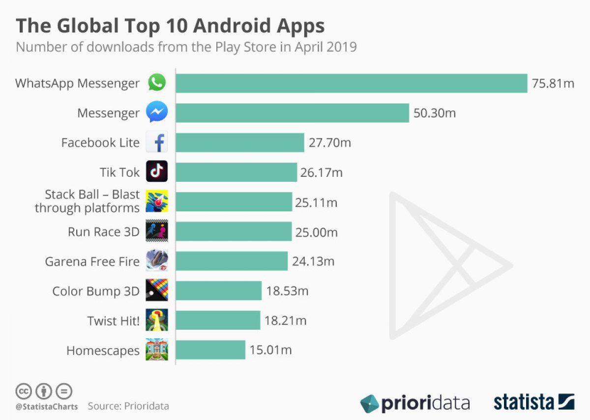 Die Besten Apps Der Welt
