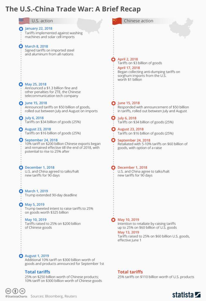 Infographic: The U.S.-China Trade War: A Brief Recap   Statista