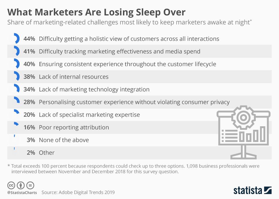 Was Vermarkter nachts den Schlaf raub?