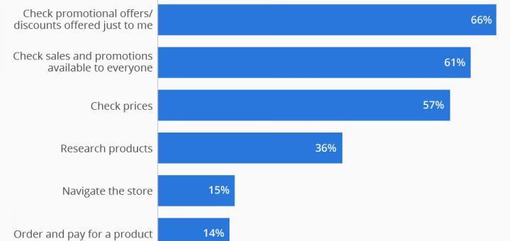 Online und Offline mischen sich für Laden-Einkäufe