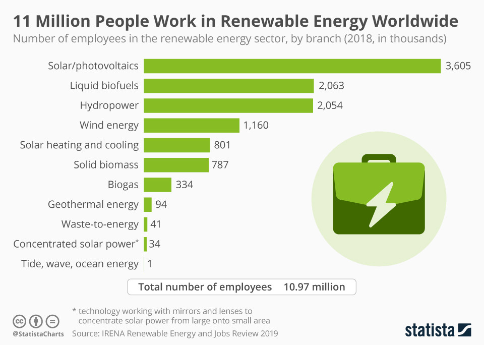 Infographic: 11 Million People Work in Renewable Energy Worldwide | Statista