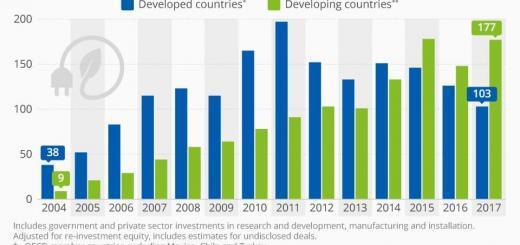 Entwicklungsländer investieren mehr in erneuerbare Energien