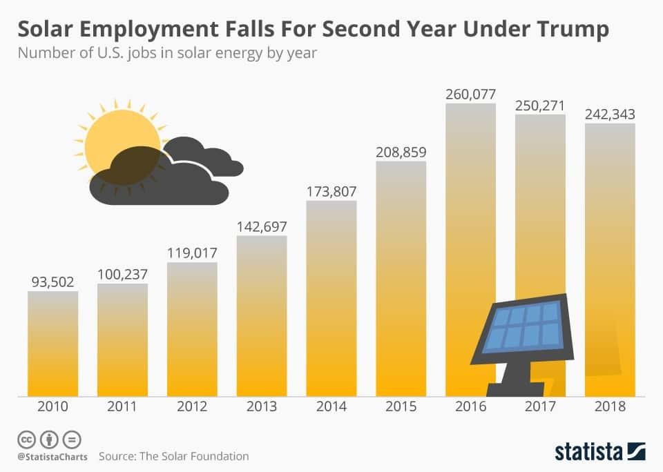 USA: Solarbeschäftigung sinkt im zweiten Jahr
