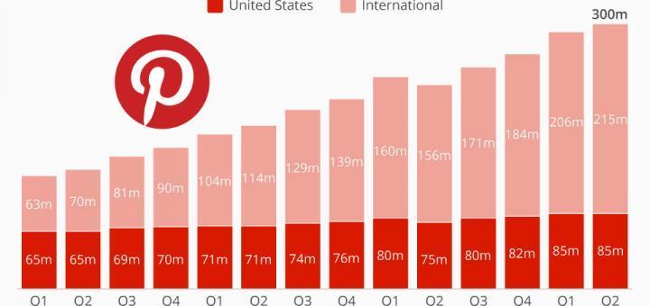 Pinterest erreicht 300 Millionen User