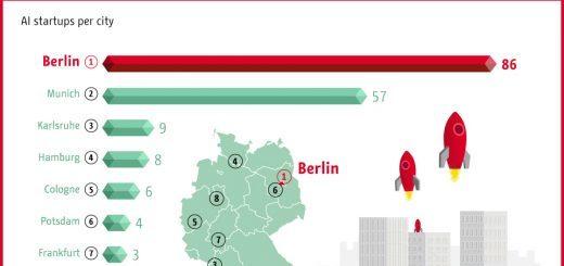 Berlin ist führend in Deutschland bei KI-Startups