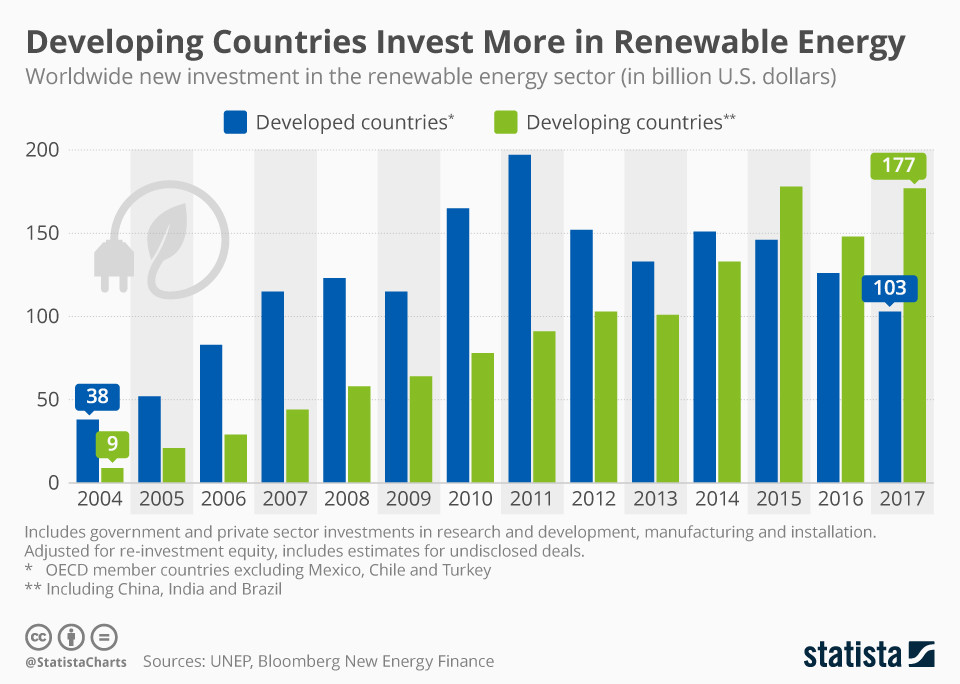 Infographic: Developing Countries Invest More in Renewable Energy | Statista