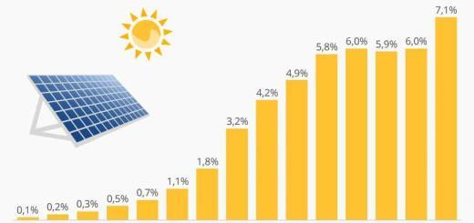 Energie aus der Sonne - Energy from the sun