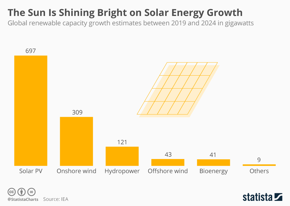 Infographic: The Sun Is Shining Bright on Solar Energy Growth | Statista