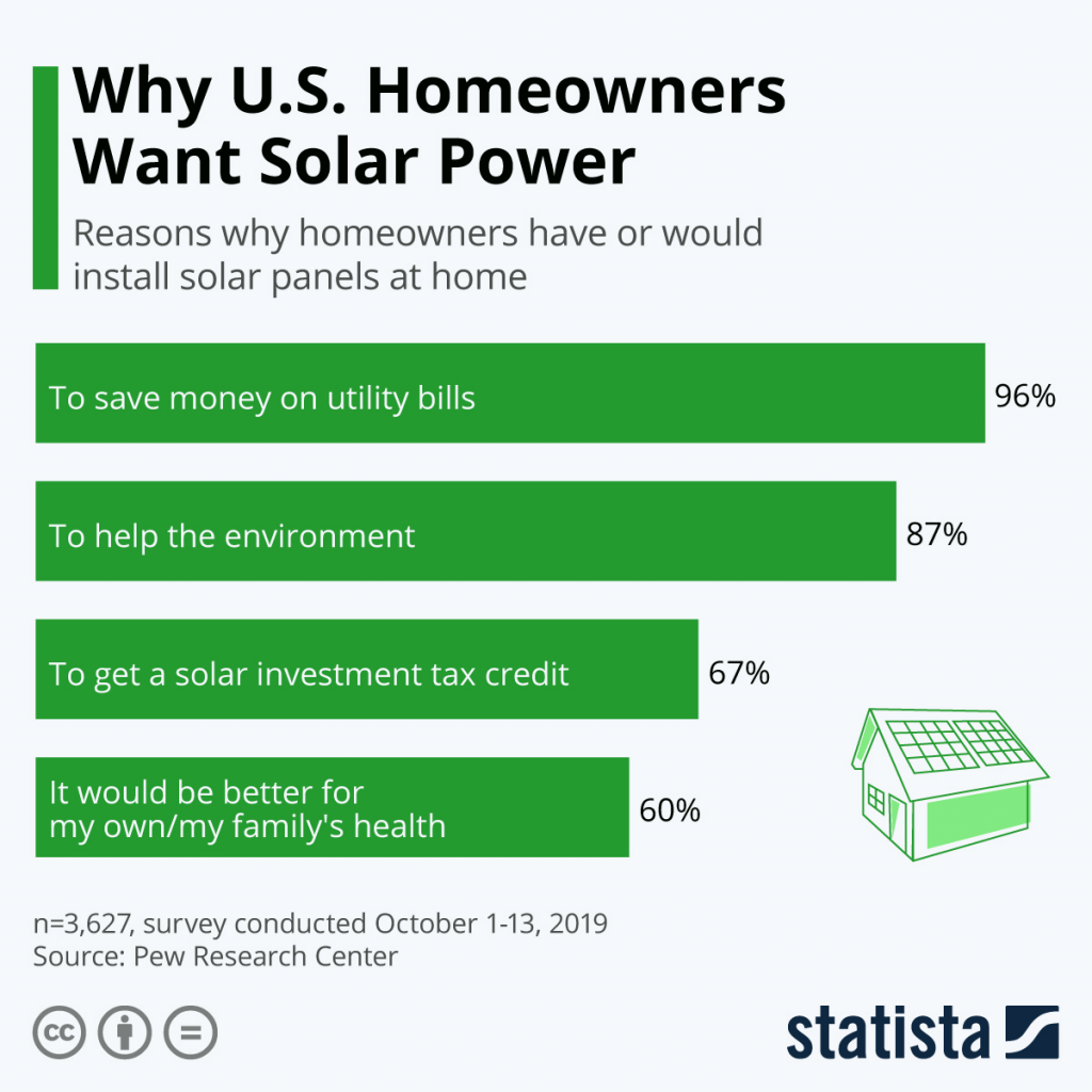 Infographic: Why U.S. Homeowners Want Solar Power   Statista