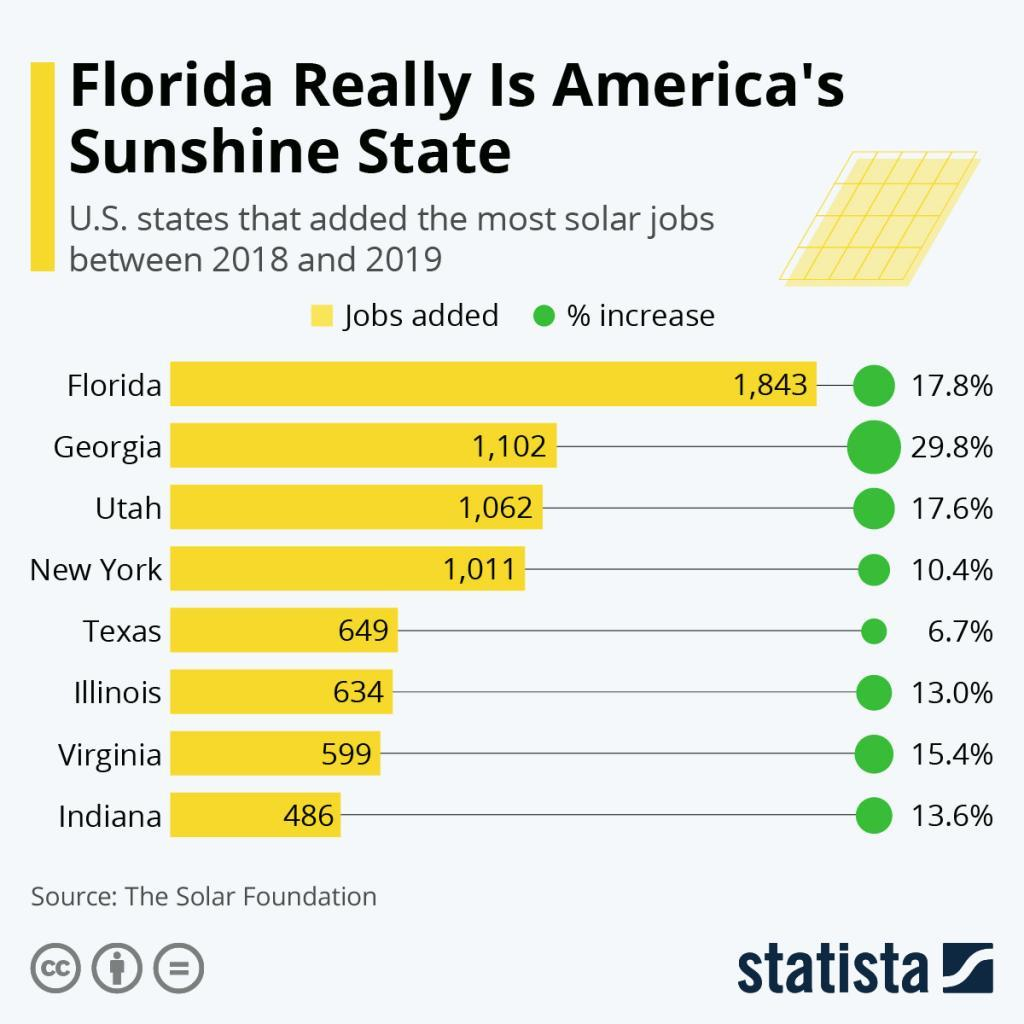 Infographic: Florida Really Is America's Sunshine State | Statista
