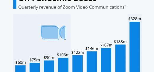 Zoom's Einnahmen schießen während der Pandemie in die Höhe