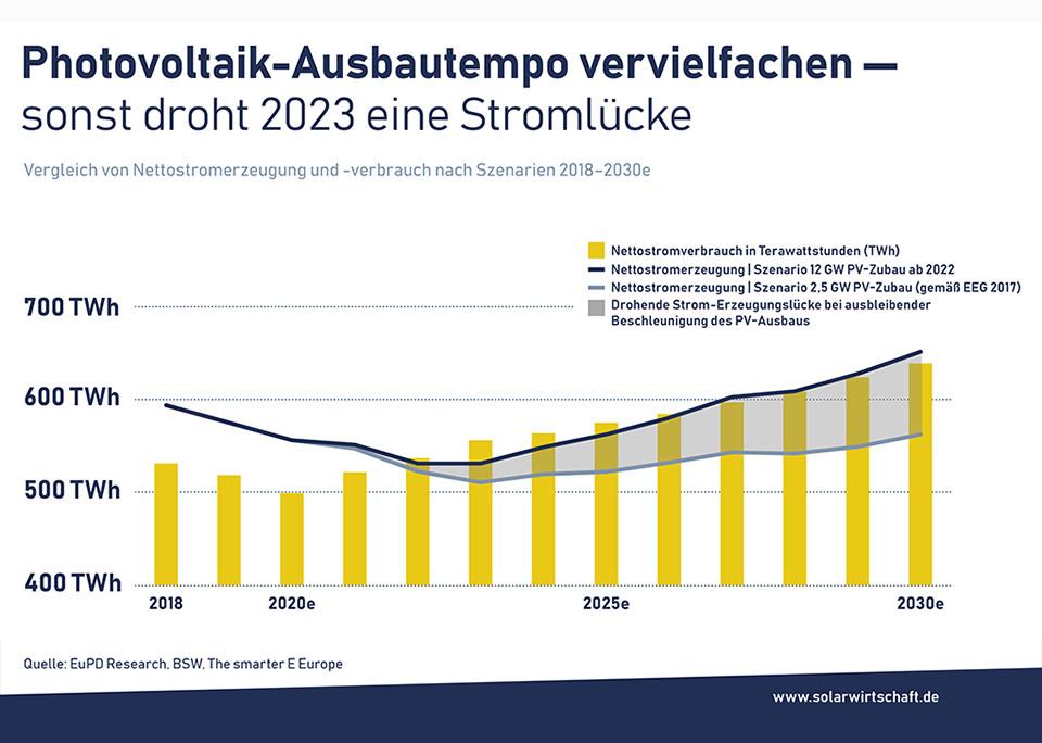 Photovoltaik-Ausbautempo vervielfachen - © Bundesverband Solarwirtschaft e.V.