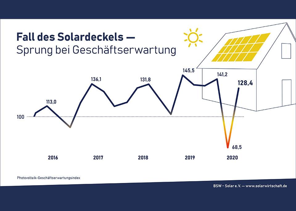 Fall des Solardeckels – Sprung bei Geschäftserwartung – © Bundesverband Solarwirtschaft e.V.