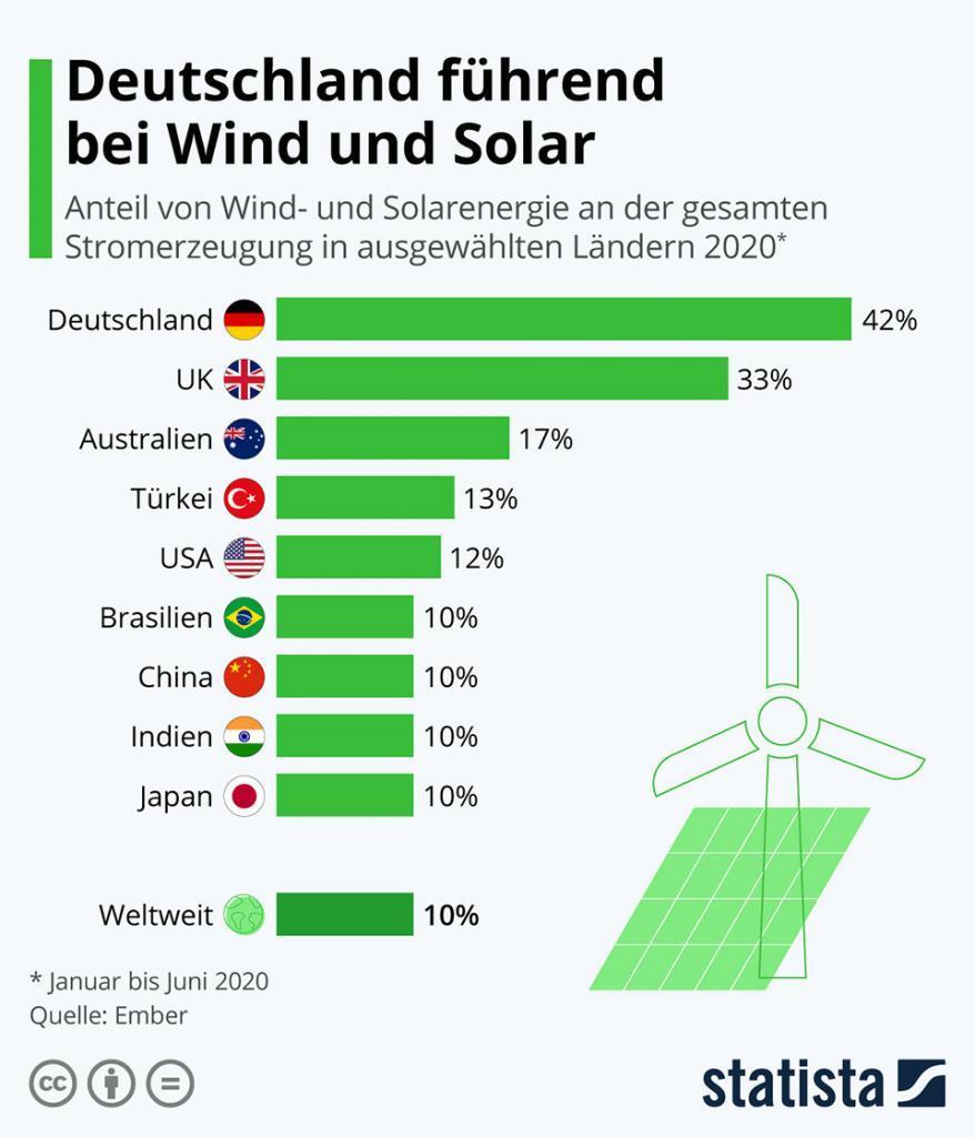 Infografik: Deutschland führend bei Wind und Solar   Statista