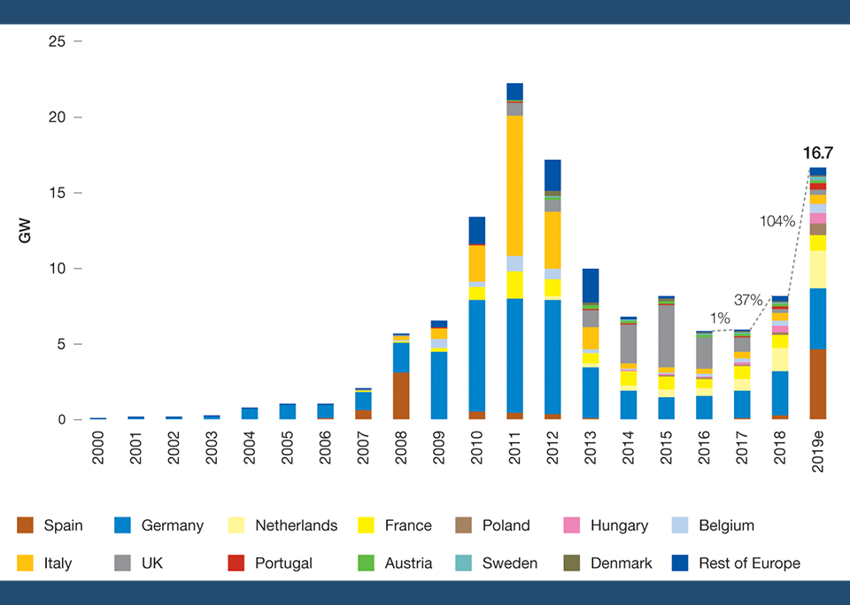 Photovoltaik europaweit im Kommen - ©SolarPower Europe: 2019
