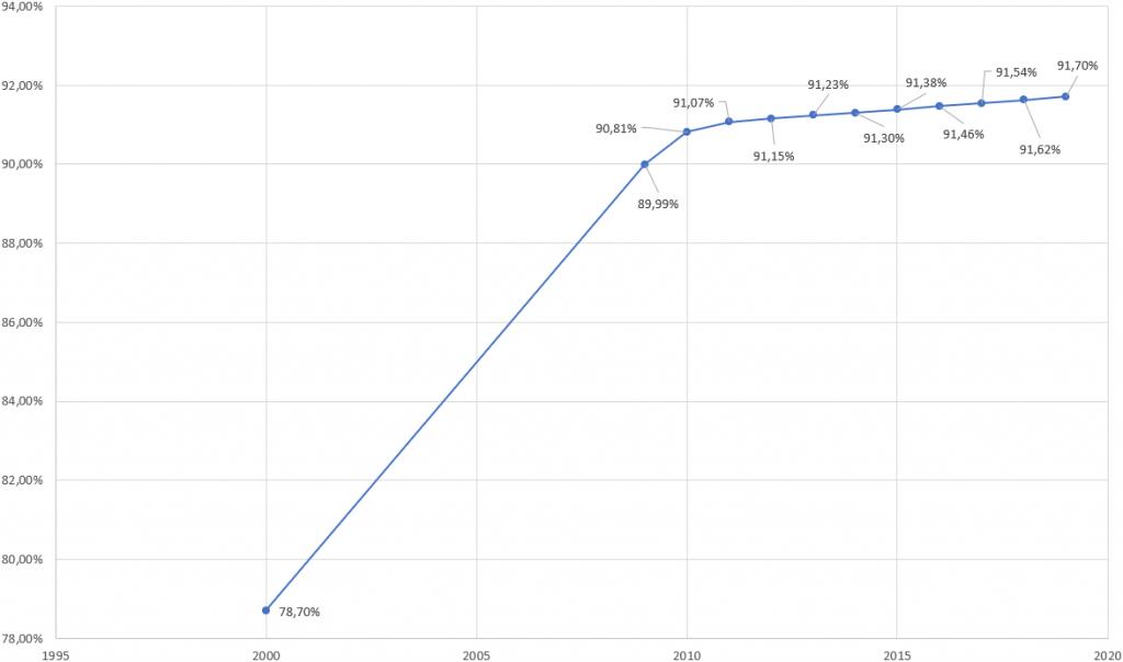 Japans Urbanisierung in den letzten Jahrzehnten - Xpert.Digital
