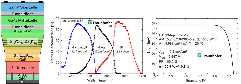 Schichtstruktur der III-V/Si Mehrfachsolarzelle - © Fraunhofer ISE