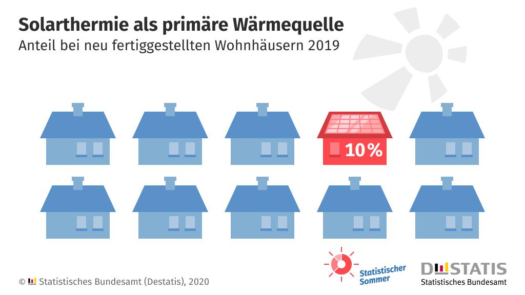 Solarthermie als primäre Wärmequelle – Statistische Bundesamt (Desatis), 2020
