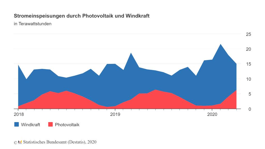 Stromeinspeisungen durch Photovoltaik und Windkraft – Statistische Bundesamt (Desatis), 2020
