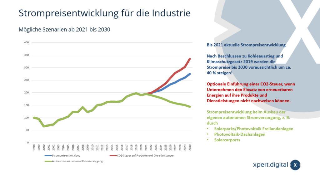 Strompreisentwicklung für die Industrie - Mögliche Szenarien ab 2021 bis 2030 - Bild: Xpert.Digital