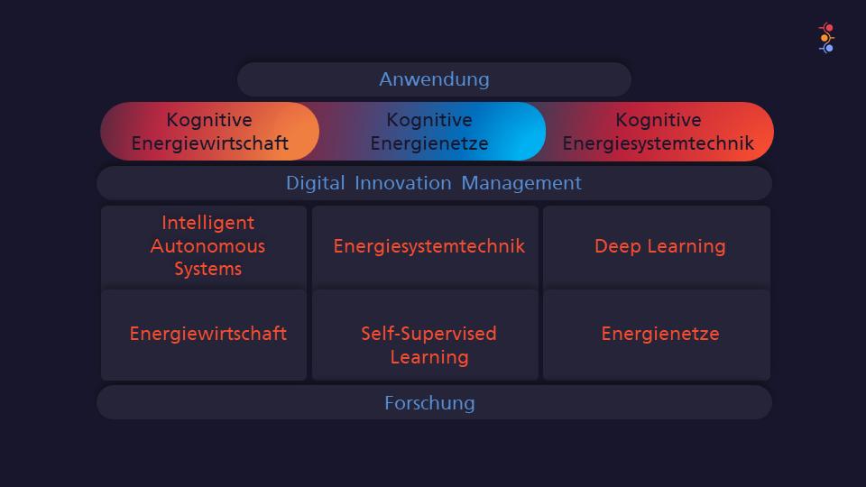 © Fraunhofer IEE - Anwendung - Kognitive Systeme