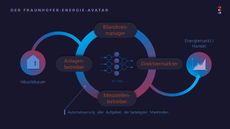 © Fraunhofer IEE - Energie-Avatar - Kognitive Systeme