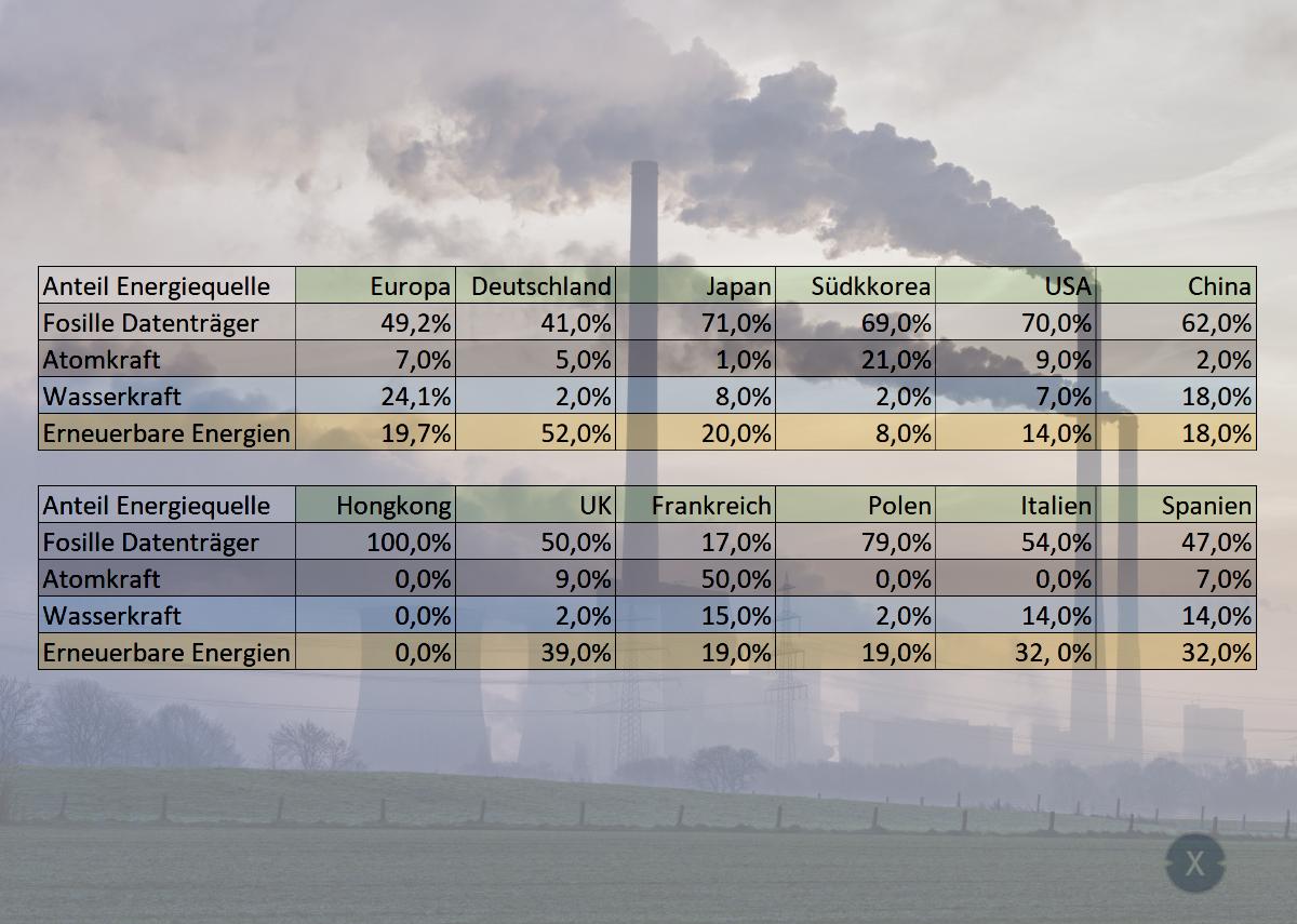 Anteil der Energiequellen von Südkorea im Vergleich mit anderen Ländern Energien - Bild: @xpert.digital