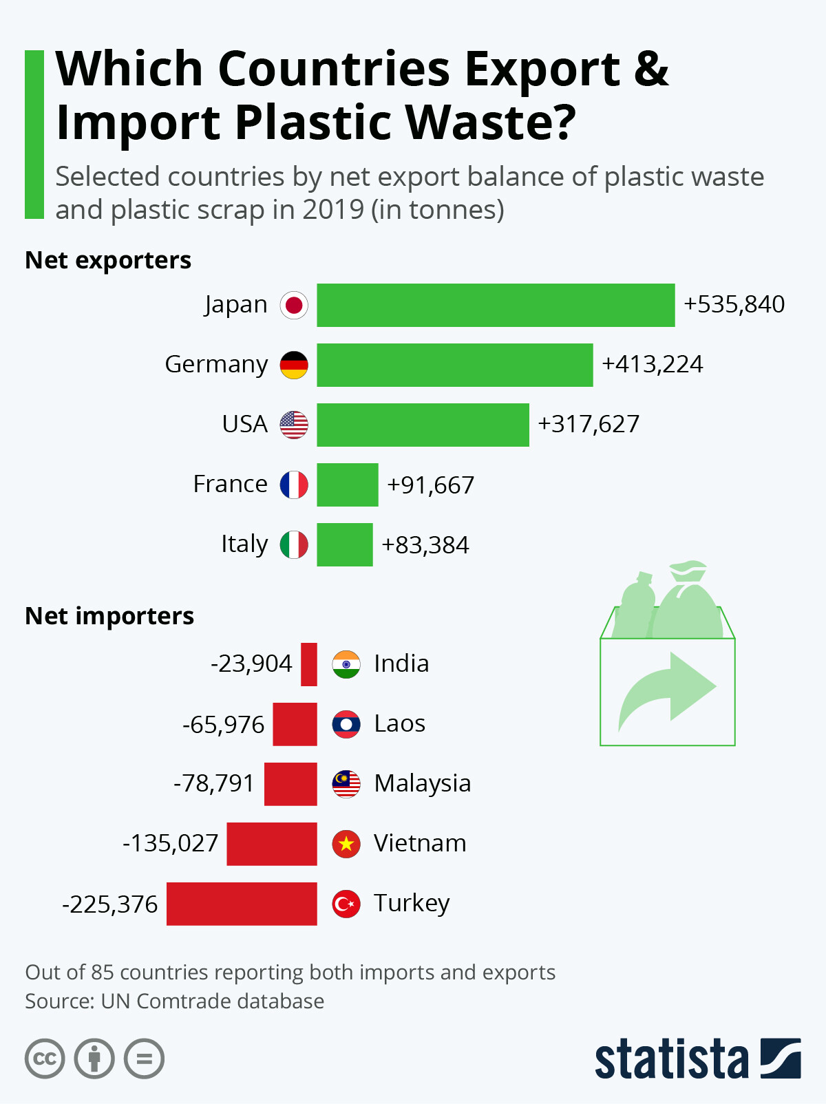 Infografik: Welche Länder exportieren und importieren Kunststoffabfälle? | Statista
