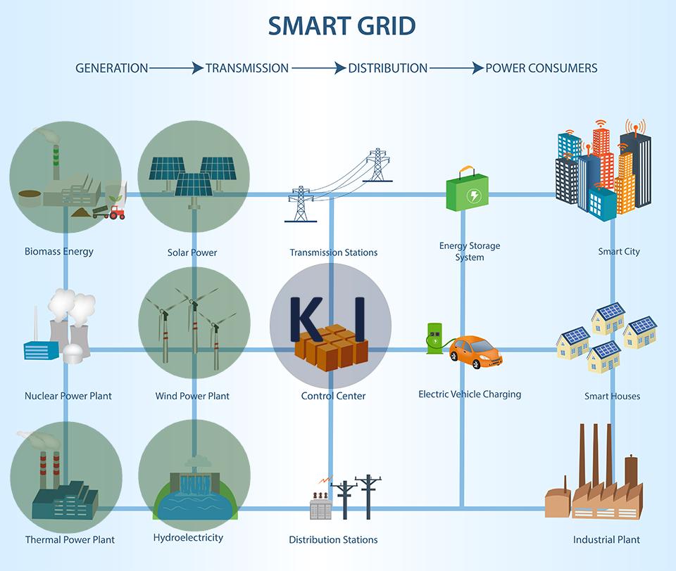 Die Künstliche Intelligenz im Bereich der Erneuerbaren Energien - @shutterstock | monicaodo