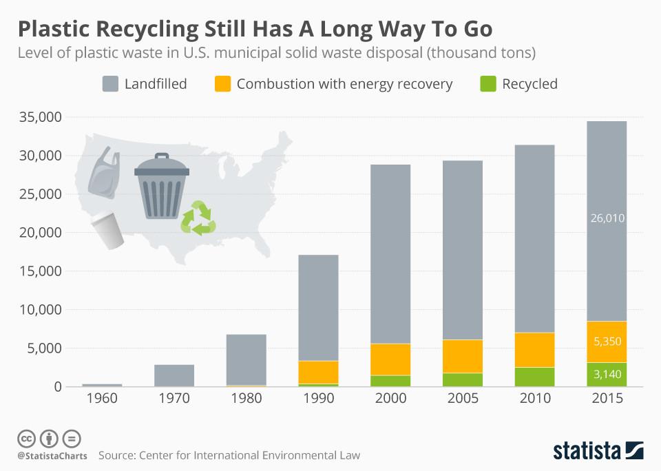 Infografik: Kunststoffrecycling hat noch einen langen Weg vor sich | Statista