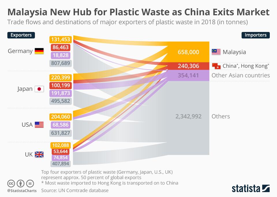 Infografik: Malaysia Neue Drehscheibe für Kunststoffabfälle beim Marktaustritt Chinas | Statista
