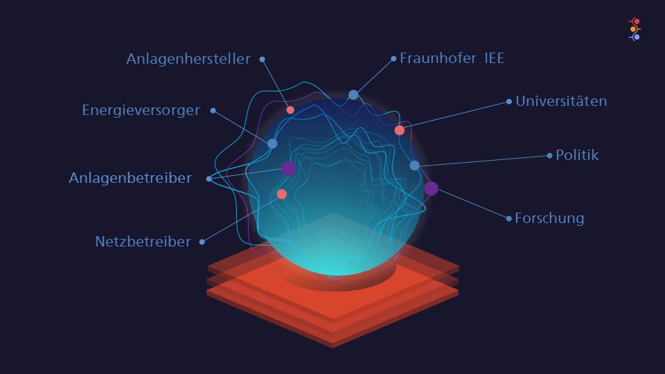 © Fraunhofer IEE - Ökosystem - Kognitive Systeme
