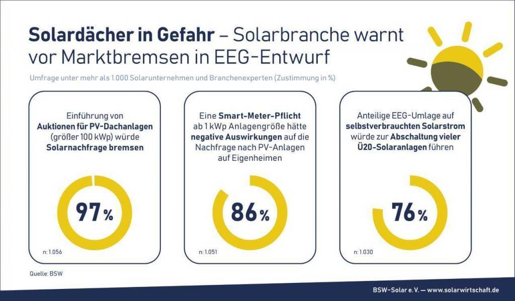 Solarbranche warnt vor Marktbremse - Bild: BSW-Solar e.V. - www.solarwirtschaft.de