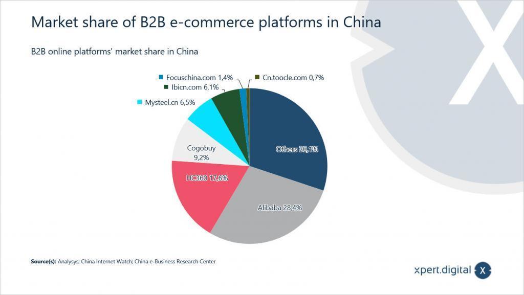 Bericht über die Beobachtung des chinesischen E-Commerce-Marktes - Bild: Xpert.digital