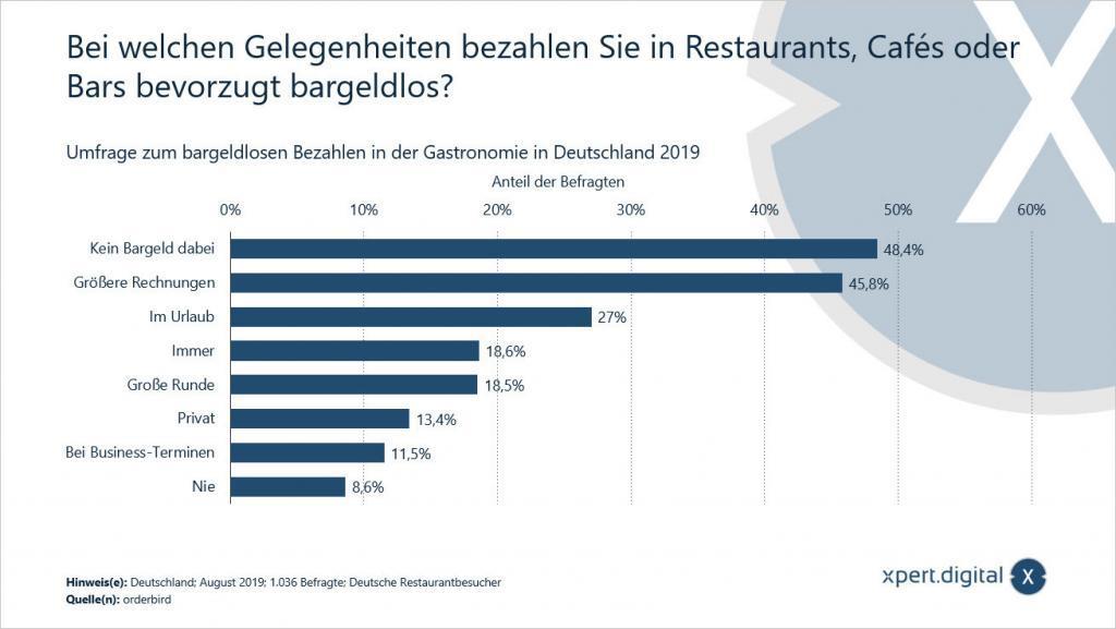 Bei welchen Gelegenheiten bezahlen Sie in Restaurants, Cafés oder Bars bevorzugt bargeldlos? - Bild: Xpert.Digital