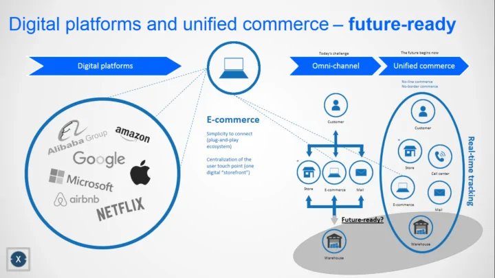Digitale Plattformen und Unified Commerce - Bild: Xpert.Digital