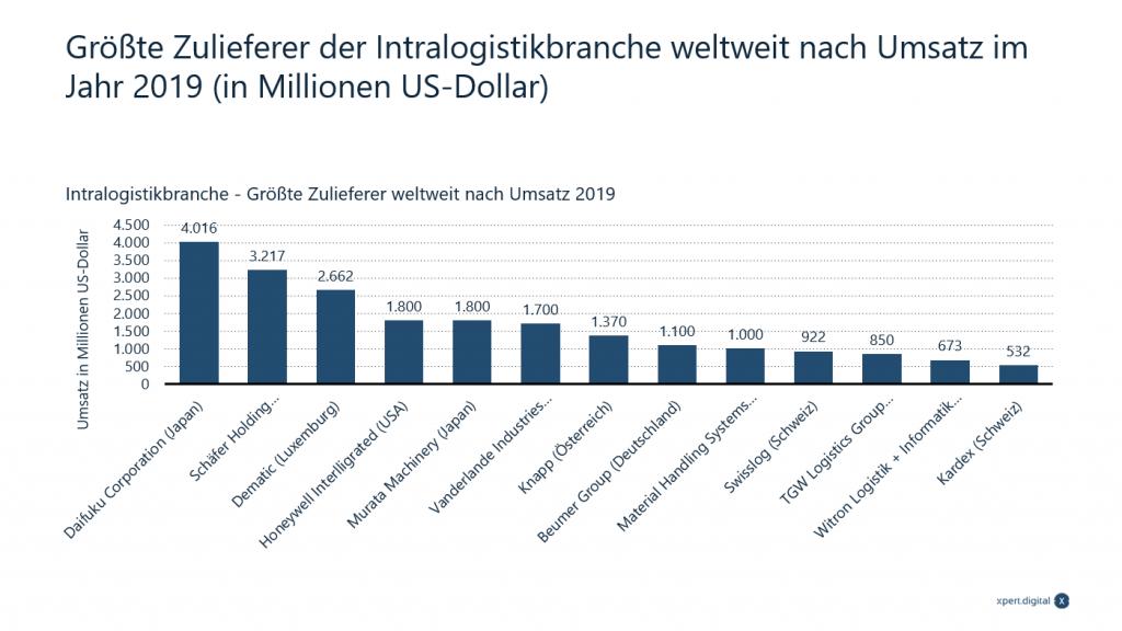 Größte Zulieferer der Intralogistikbranche - Bild: xpert.digital