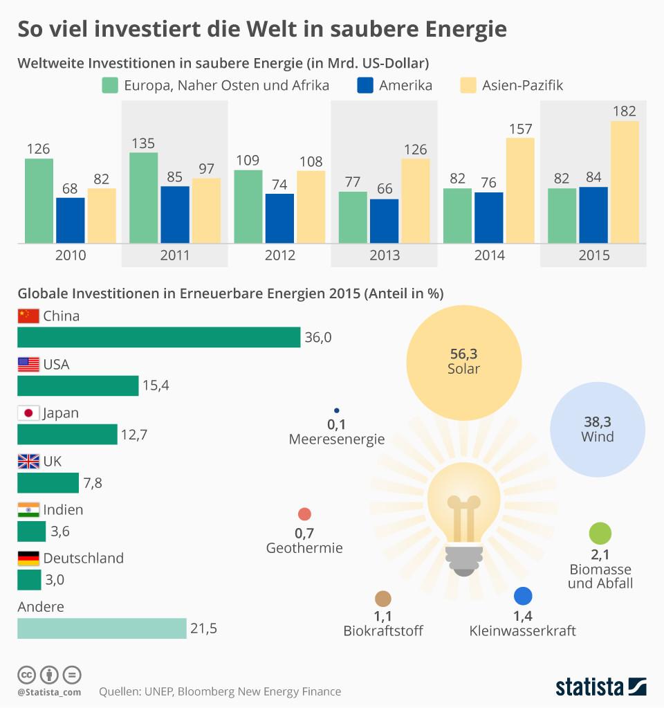 Infografik: So viel investiert die Welt in saubere Energie | Statista
