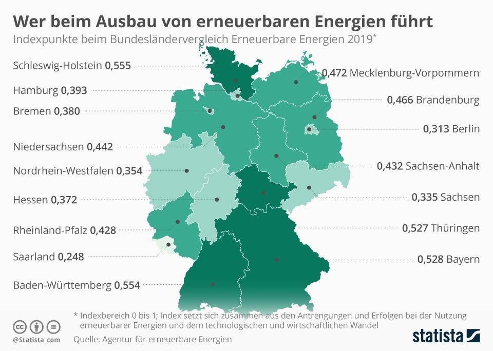 Infografik: Wer beim Ausbau von erneuerbaren Energien führt | Statista