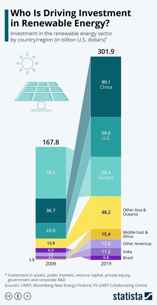Infografik: Wer treibt die Investitionen in erneuerbare Energien voran? | Statista