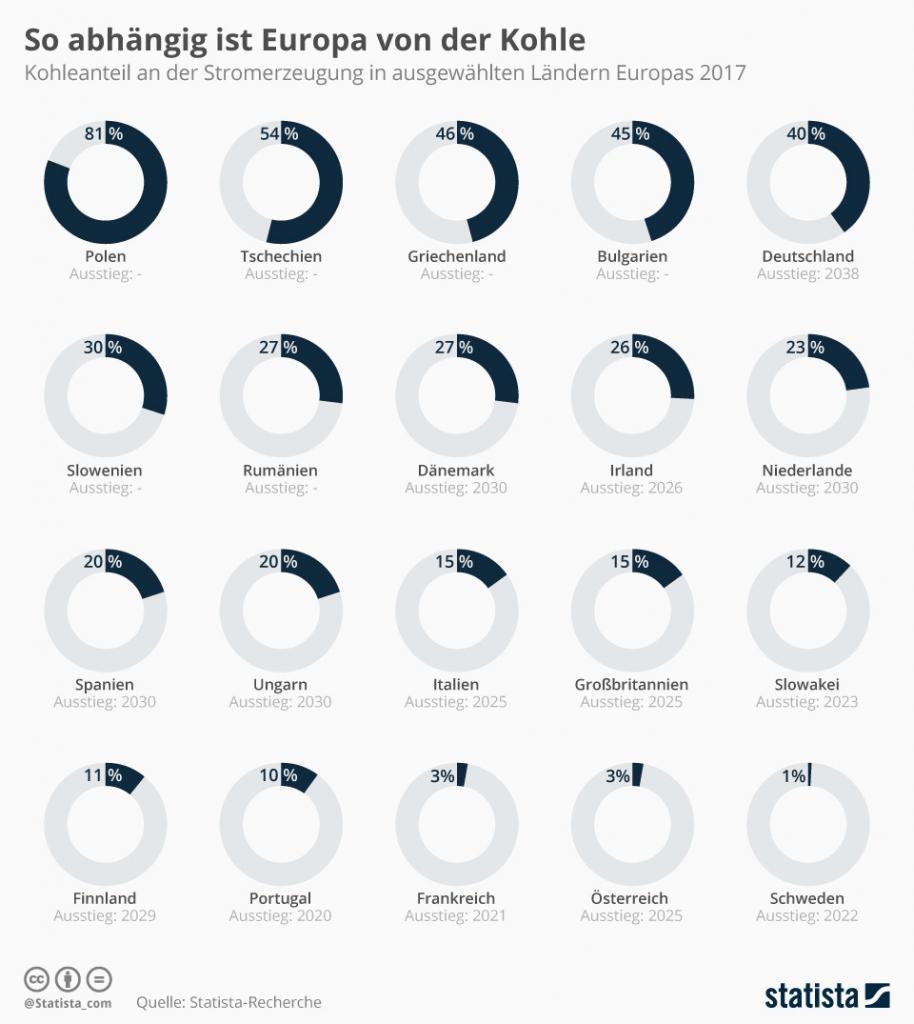 Infografik: So abhängig ist Europa von der Kohle | Statista