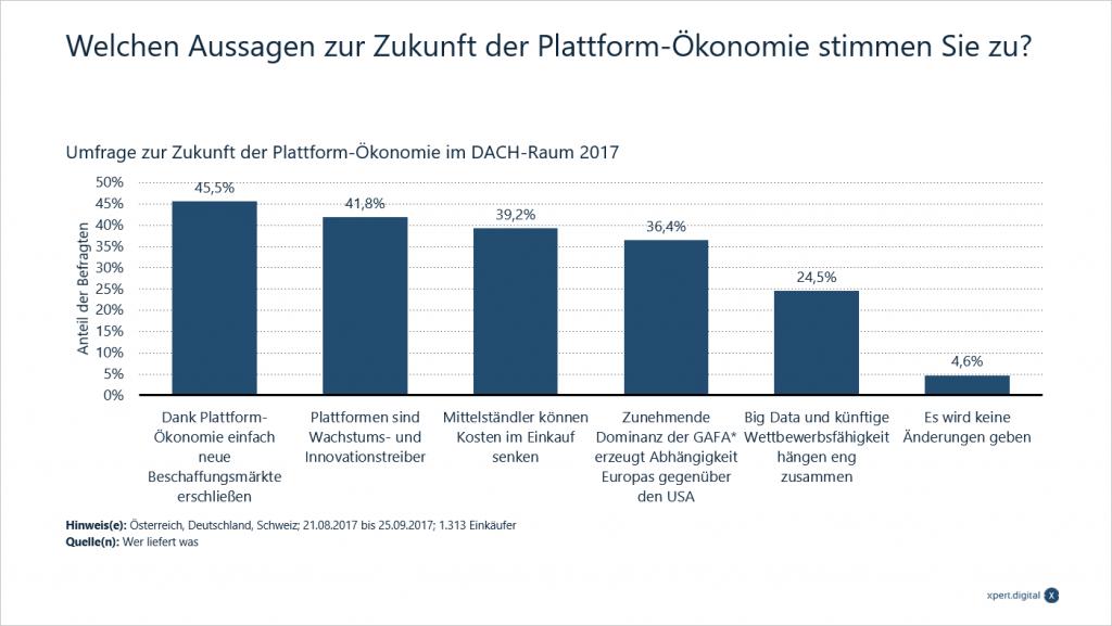 Plattform-Ökonomie im DACH-Raum - Bild: Xpert.Digital