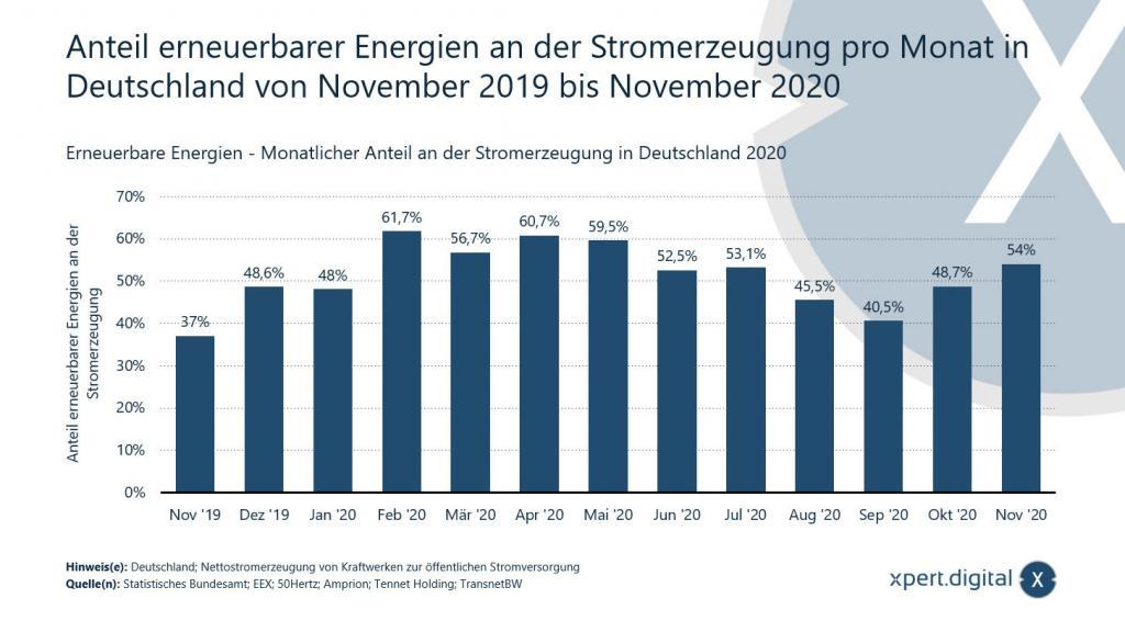 Anteil erneuerbarer Energien an der Stromversorgung in Deutschland - 2019-2020 - Bild: Xpert.Digital