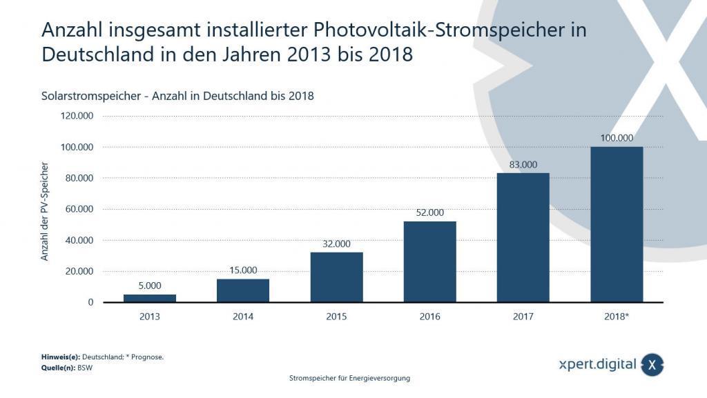 Anzahl insgesamt installierter Photovoltaik-Stromspeicher in Deutschland - Bild: Xpert.Digital
