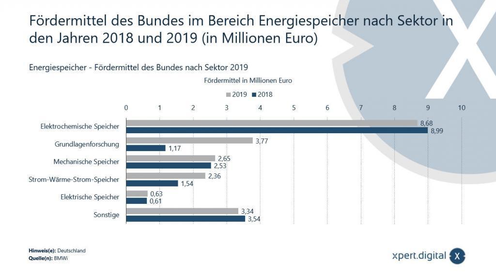 Fördermittel des Bundes im Bereich Energiespeicher nach Sektor - 2018 und 2019 - Bild: Xpert.Digital