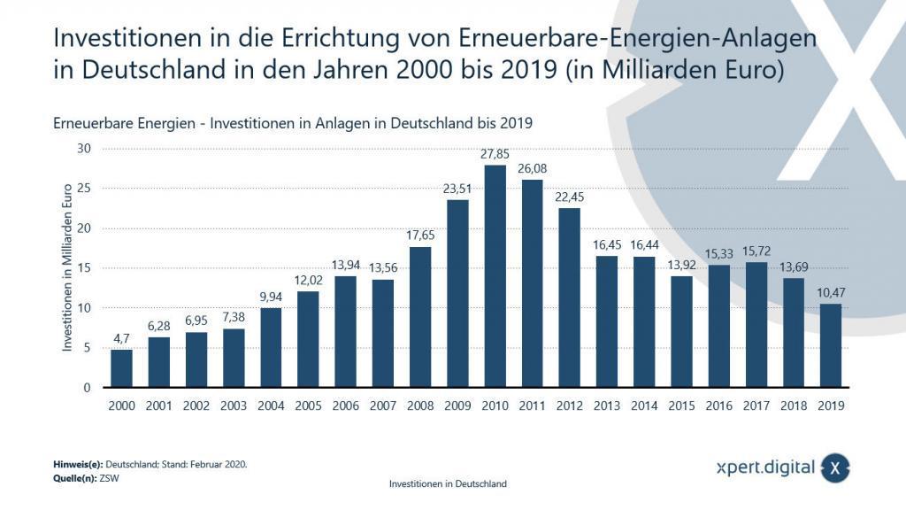 Investition in die Errichtung von Erneuerbare-Energien-Anlagen in Deutschland - 2000 bis 2019 - Bild: Xpert.Digital