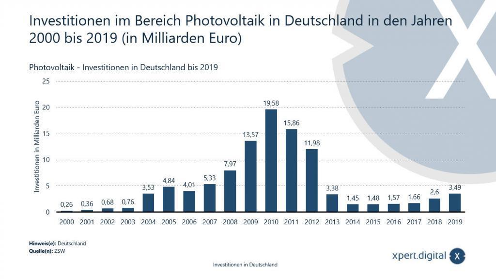 Investition im Bereich Photovoltaik in Deutschland - 2000 bis 2019 - Bild: Xpert.Digital