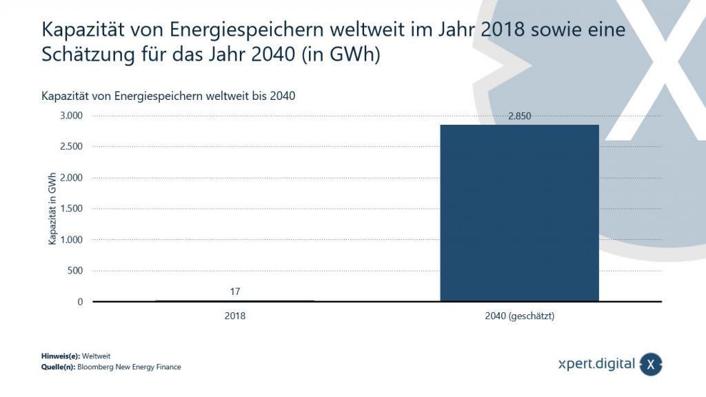 Kapazität von Energiespeichern weltweit - 2018 und 2040 - Bild: Xpert.Digital