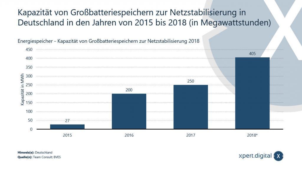 Kapazität von Großbatteriespeichern zur Netzstabilisierung in Deutschland - Bild: Xpert.Digital